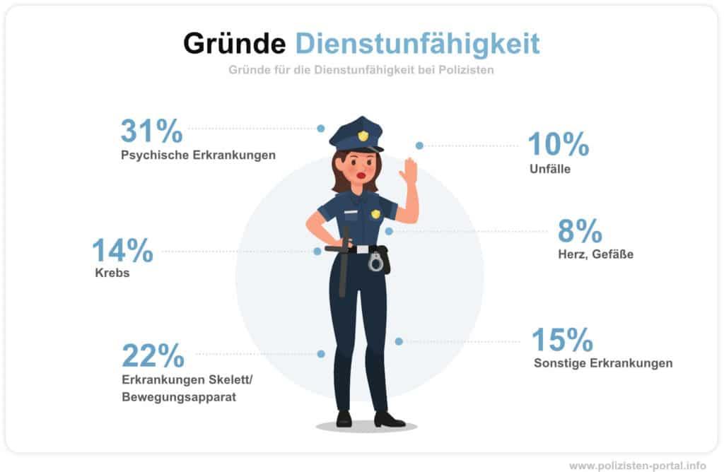 Gründe für die Dienstunfähigkeit bei Polizisten